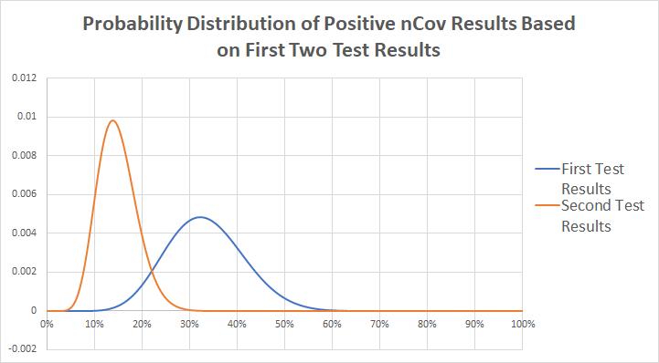 coronavirus estimates